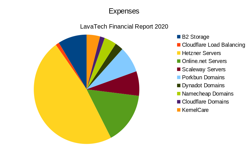 Pie chart showing distribution of expenses in 2020