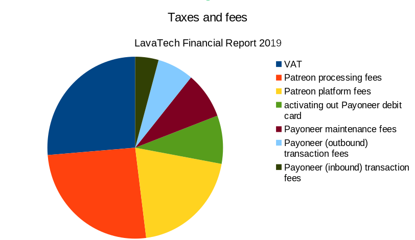 Pie chart showing distribution of taxes and fees