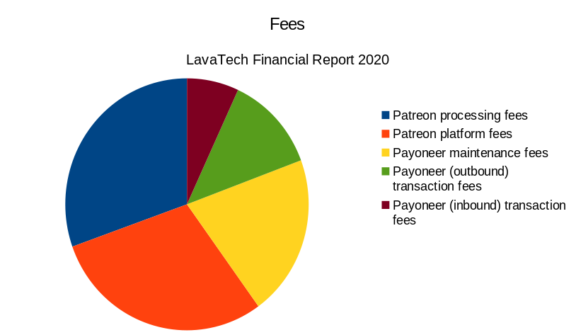 Pie chart showing distribution of fees in 2020