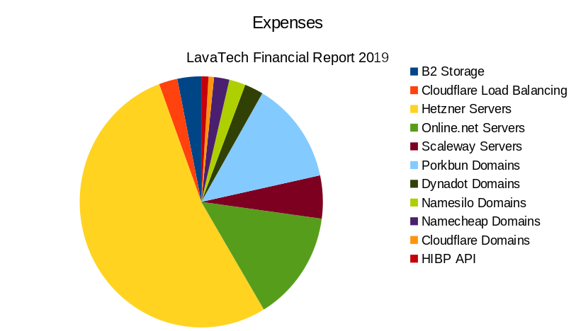 Pie chart showing distribution of expenses